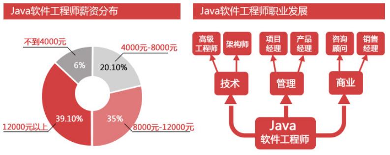 学士后Java